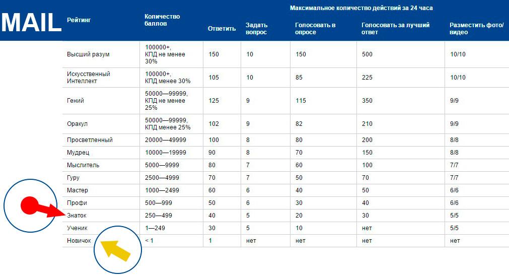 Таблица с рейтингом профилей на портале Mail Ру